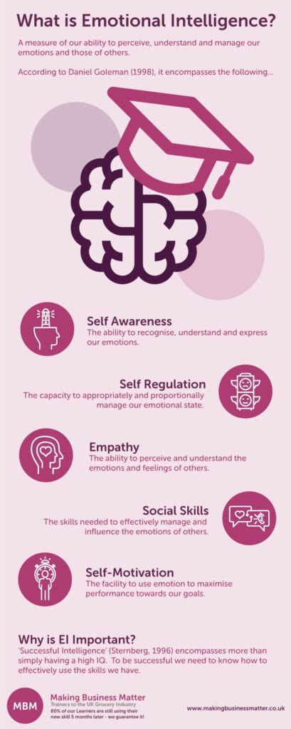 MBM infographic titled What is Emotional Intelligence? with brain icon
