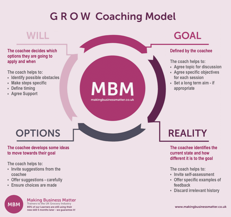 MBM image of GROW Model with definitions