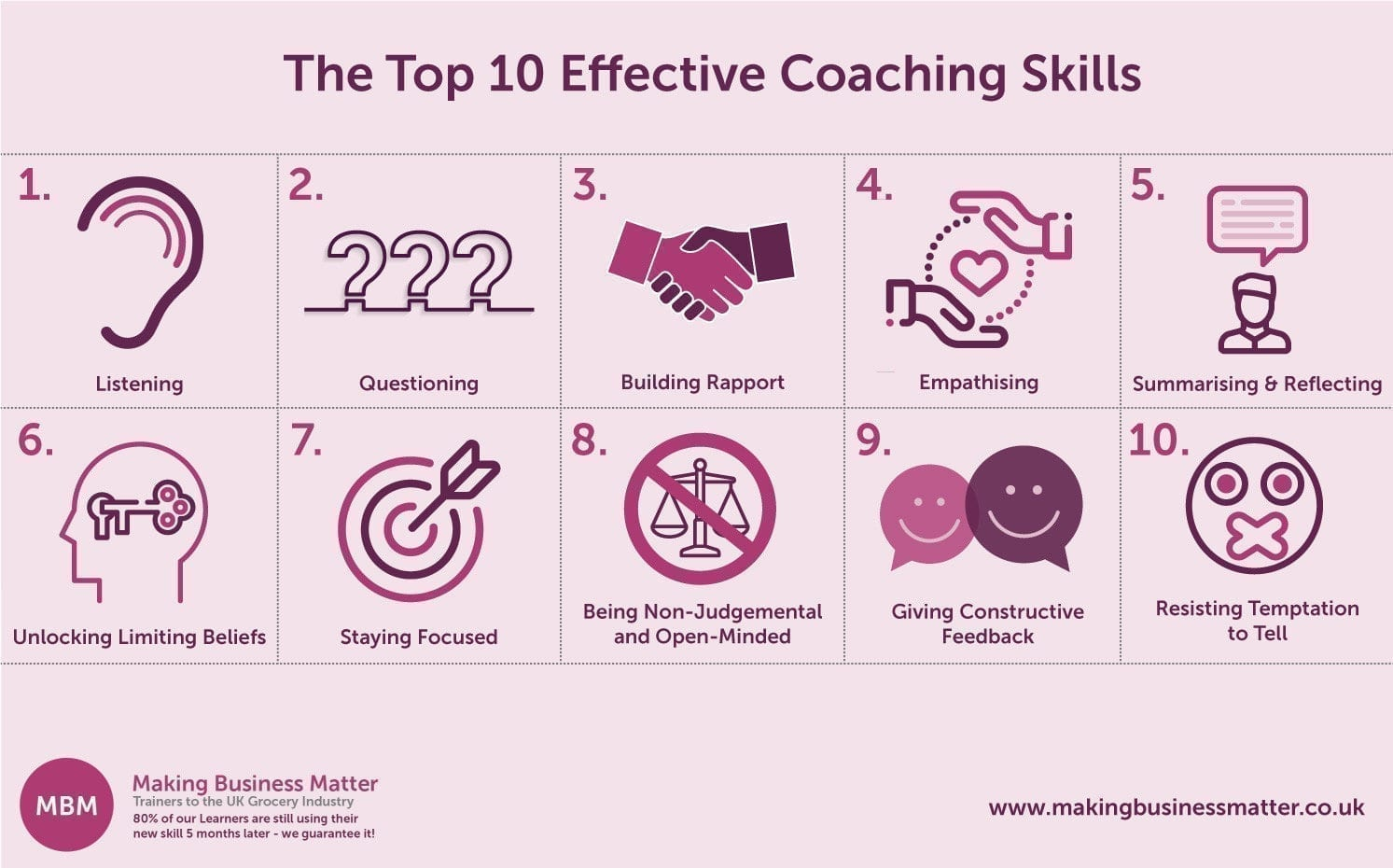 Top 10 Essential Coaching Skills Image / Graphic