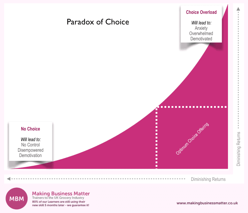 Consumer Choice, Paradox of Choice Chart