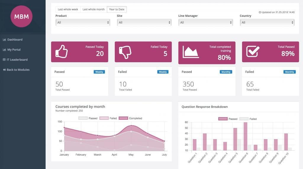 IT manager dashboard example