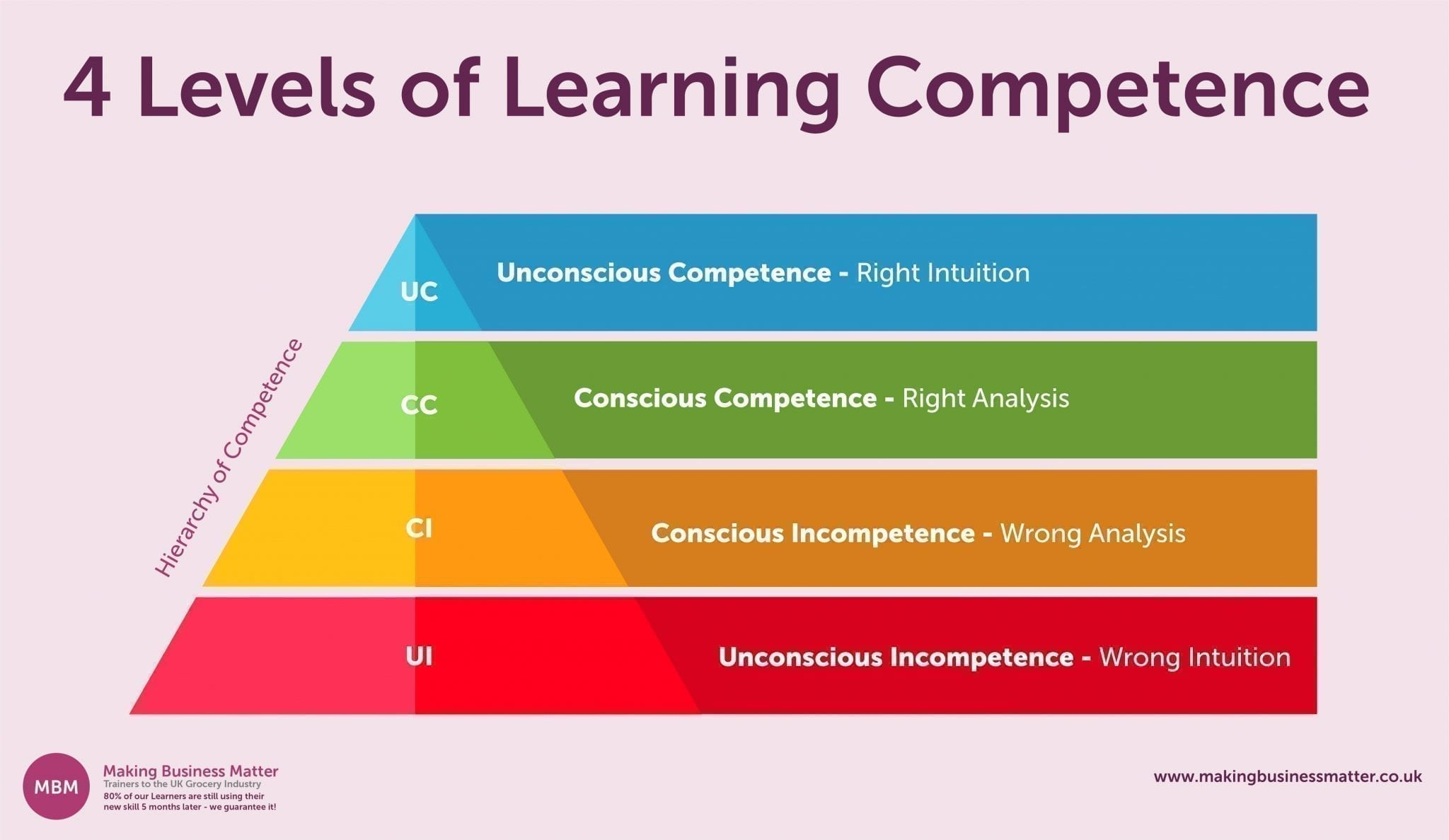 4 Levels of Learning Competence visualised as a triangle