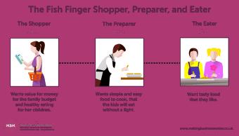 The Fish Finger Shopper, Preparer, and Eater