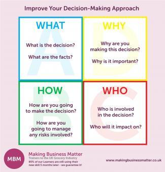 Improve Your Decision-Making Approach What Why How Who