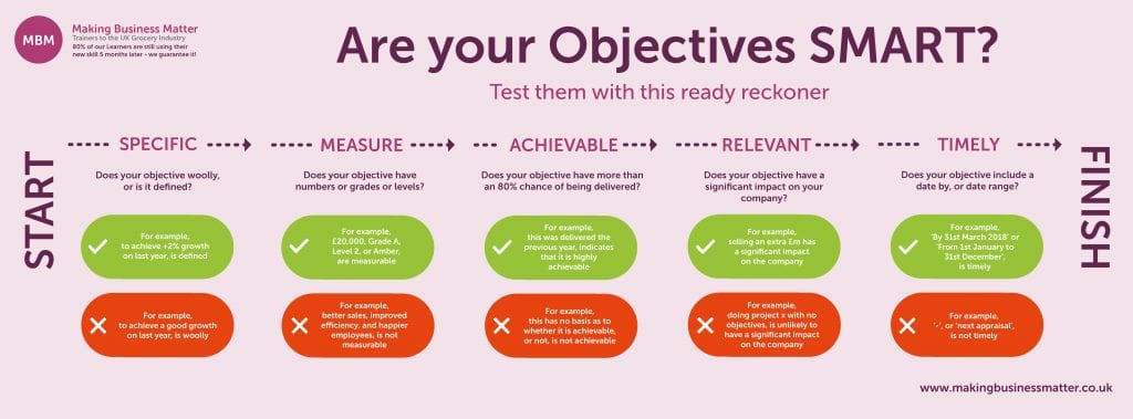 Are your objectives SMART chart. Specific, measure, achievable, relevant, timely