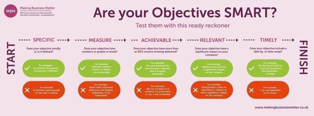 MBM Infographic on SMART objectives