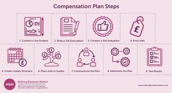 Compensation Plan Steps Image