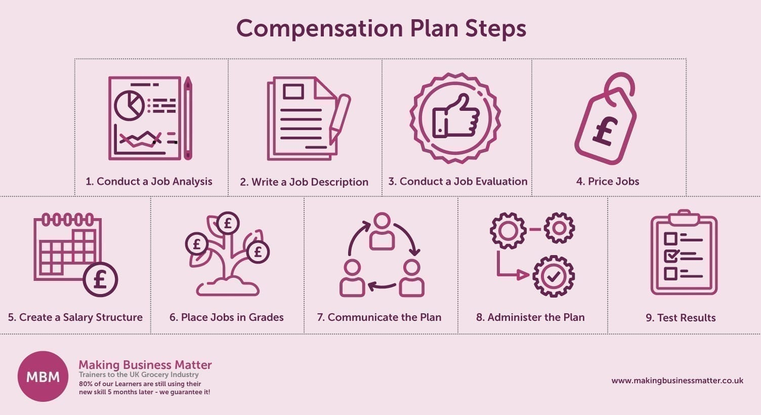 Employee Compensation, Compensation Plan Steps Image