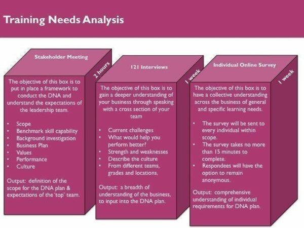 Training Needs Analysis Graph