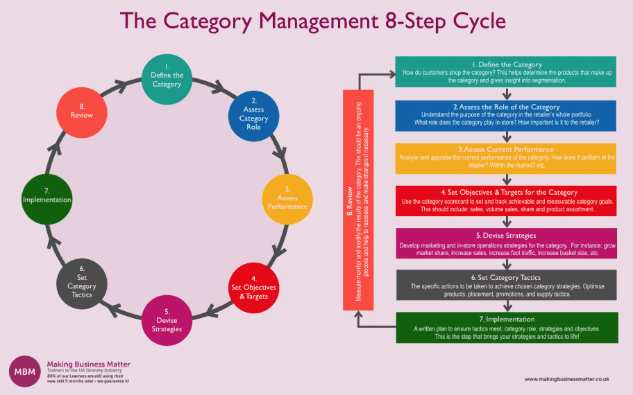 The Category Management 8 Step Cycle