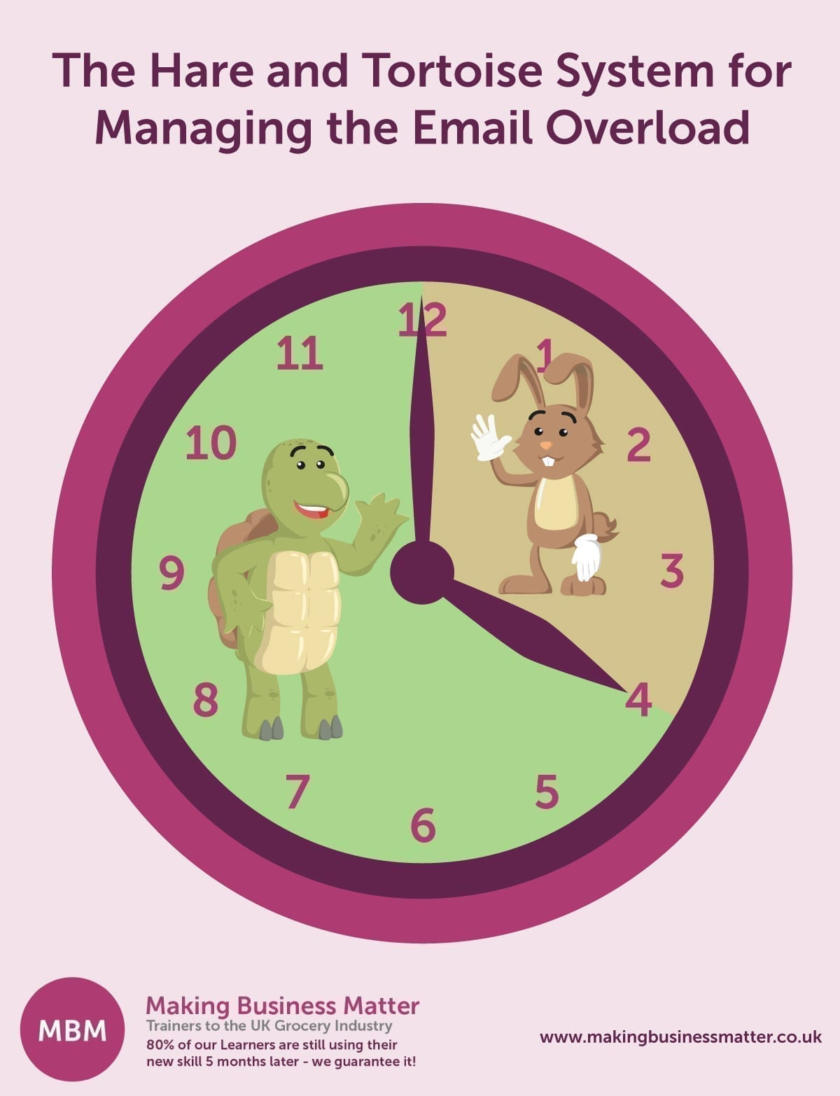 The Hare and Tortoise System for Managing the Email Overload