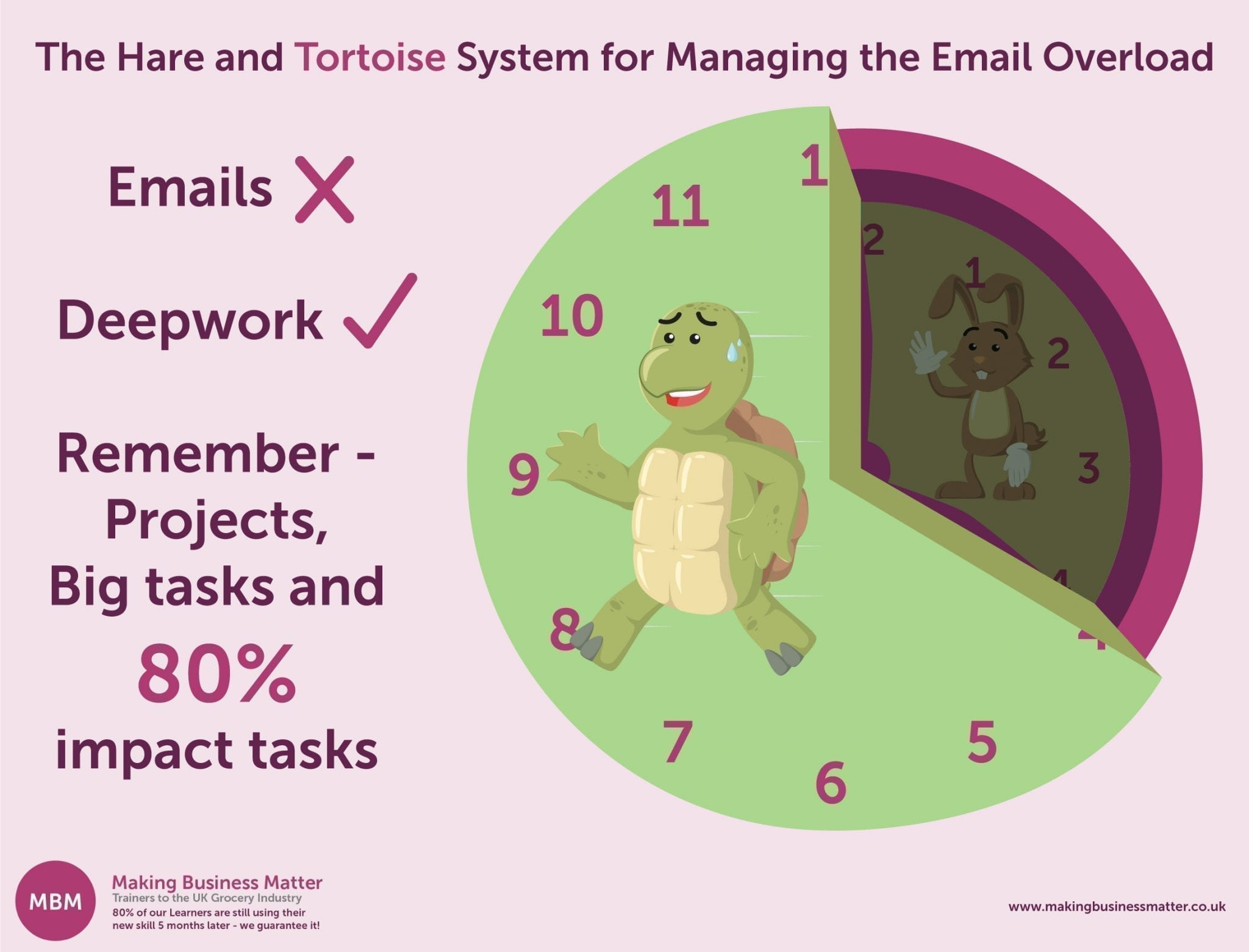 """An infographic of """"The Hare and Tortoise System for Managing the Email Overload"""""""