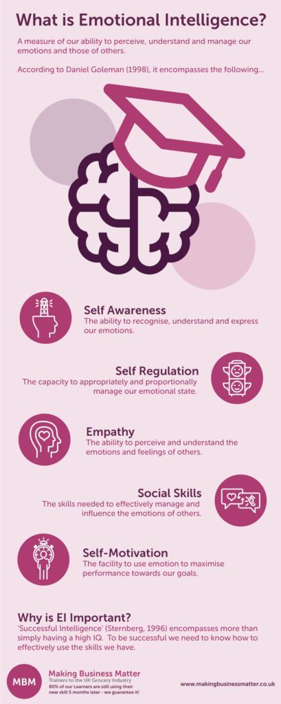 An infographic describing what emotional intelligence or EQ is