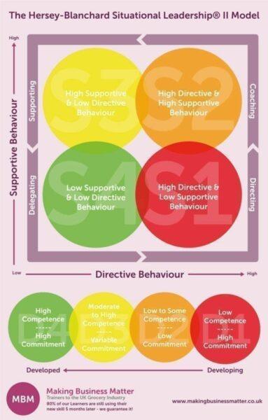 Hersey-Blanchard Situational Leadership II Model