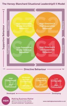 Hersey - Blanchard Situational Leadership II Model