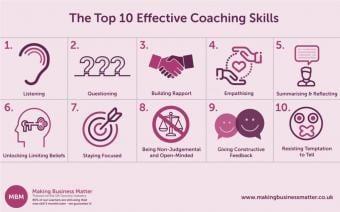 Top 10 Essential Coaching Skills Image / Graphic