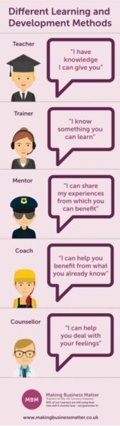 MBM infographic showing different learning and development methods
