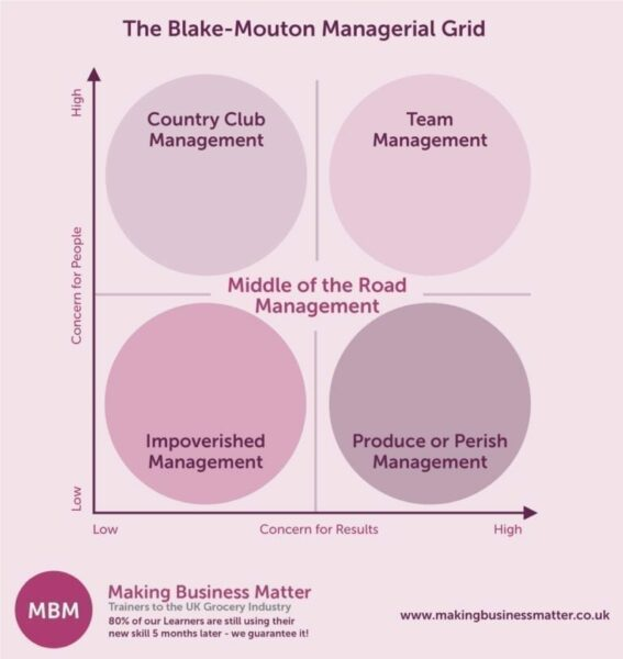 Blake-Mouton Managerial Grid