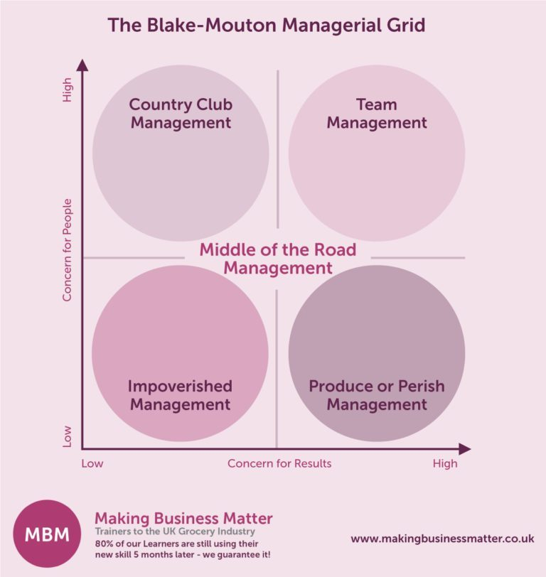 The Blake-Mouton Managerial Grid for Leadership Skills