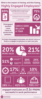 Infographic on Engaged Employees