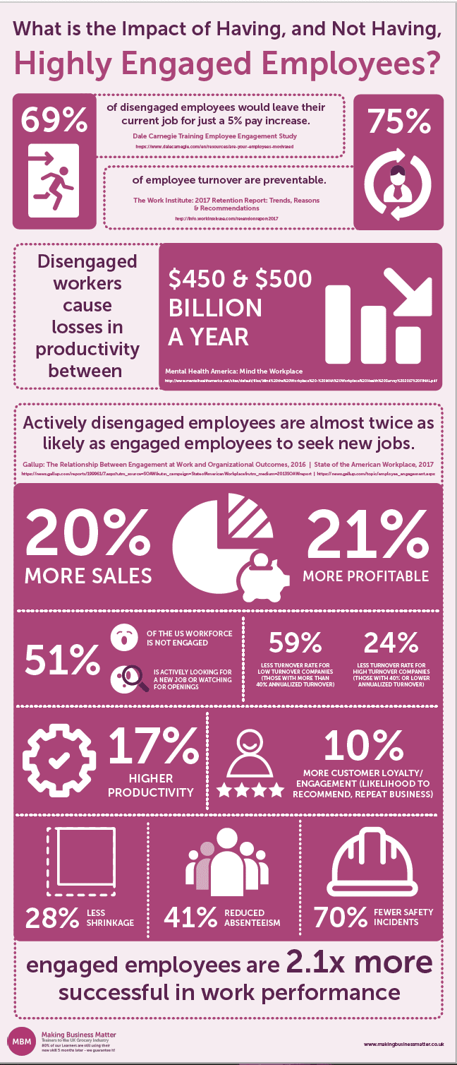 Factory People Engagement, how highly engaged employees impact a business and its workforce data in an infographic, engage employees
