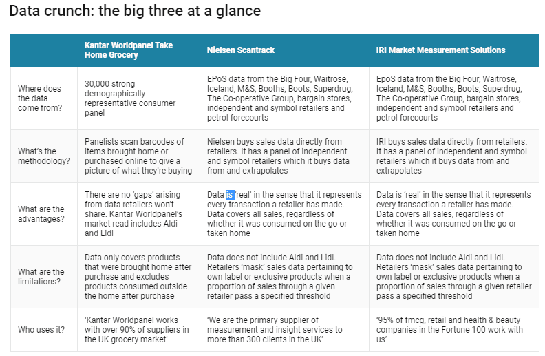 NIELSEN uses a table, thus expressing the 'big three' at first glance
