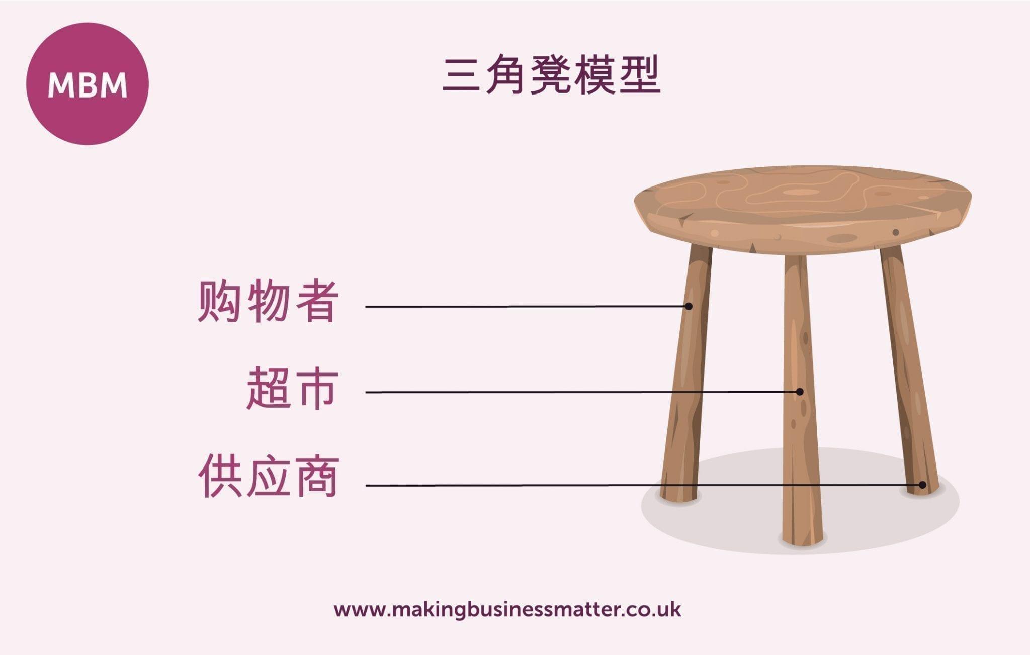三脚凳模型