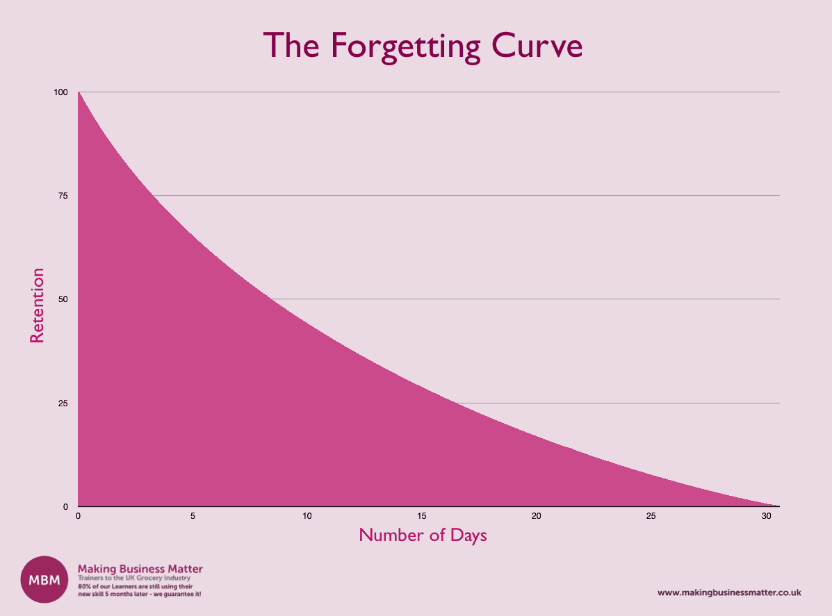 The Forgetting Curve Graph