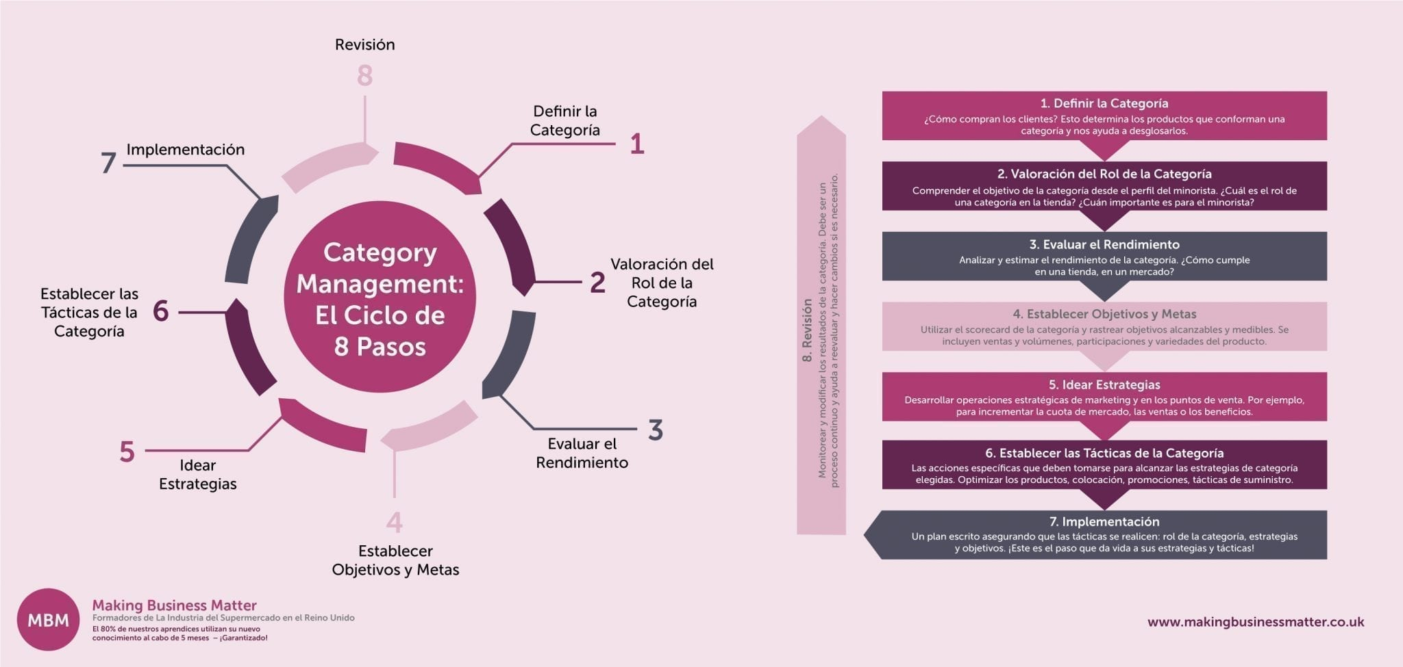 Category Management: El Ciclo de 8 Pasos