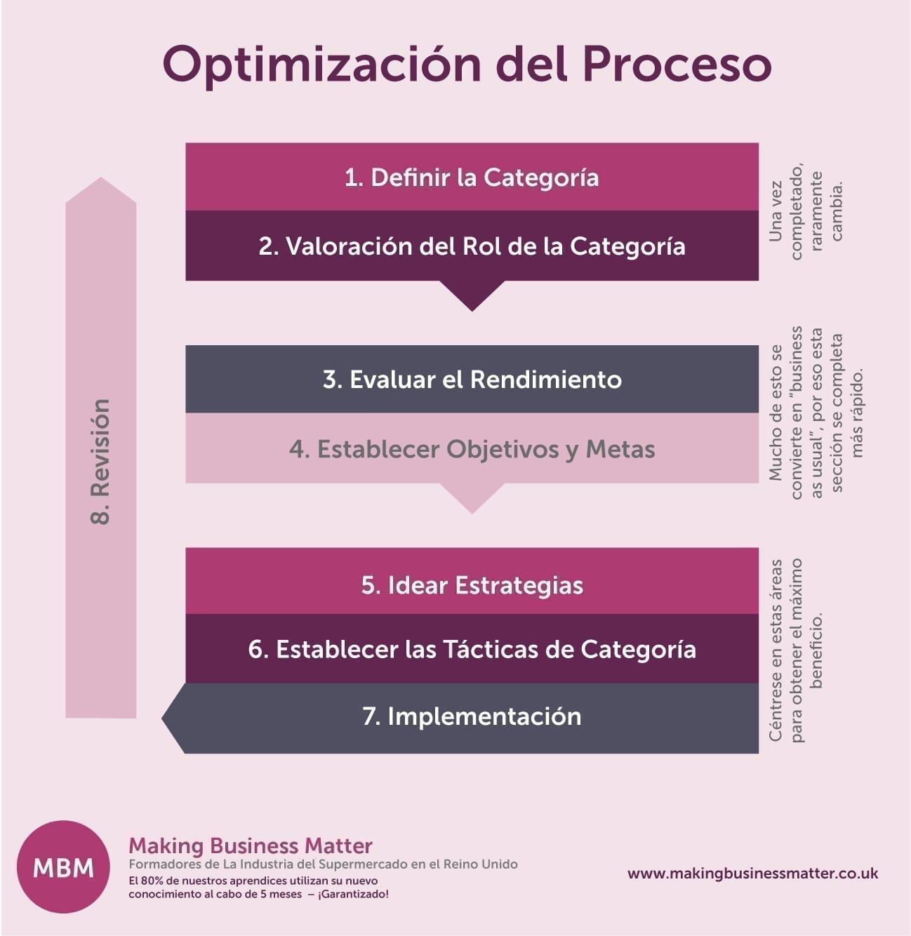 Optimización del Proceso