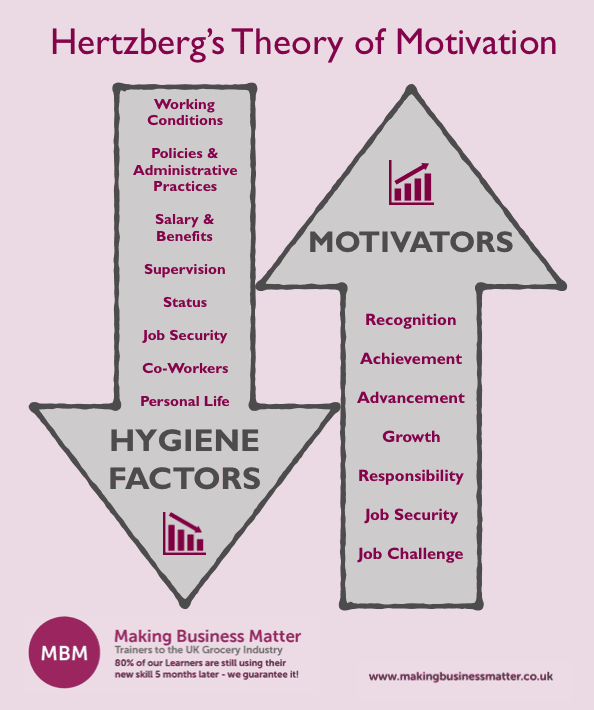 Hertzberg's Theory of Motivation. Arrow up containing a list of motivators and an arrow down listing hygiene factors
