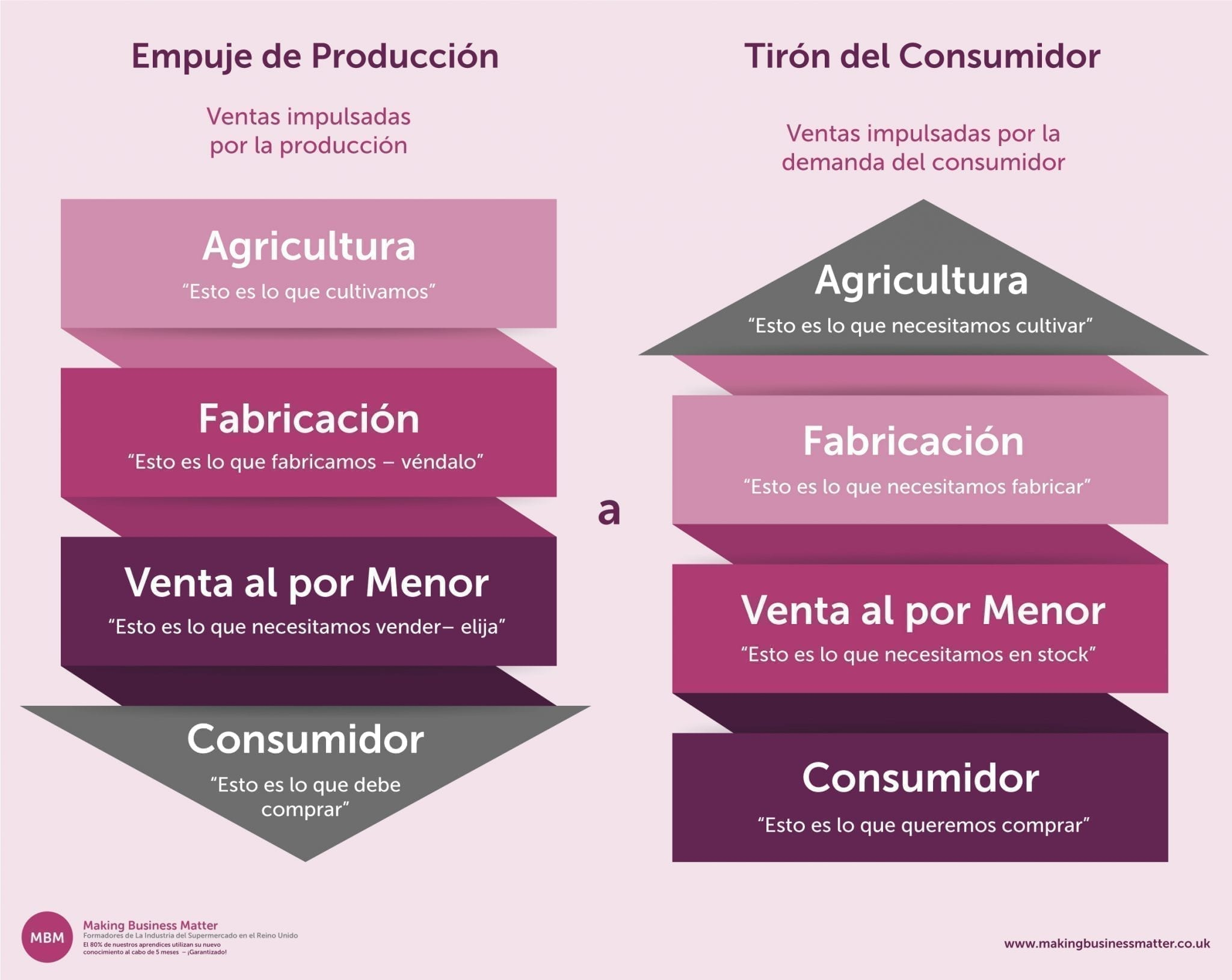 Empuje de Produccion vs. Tiron del Consumidor