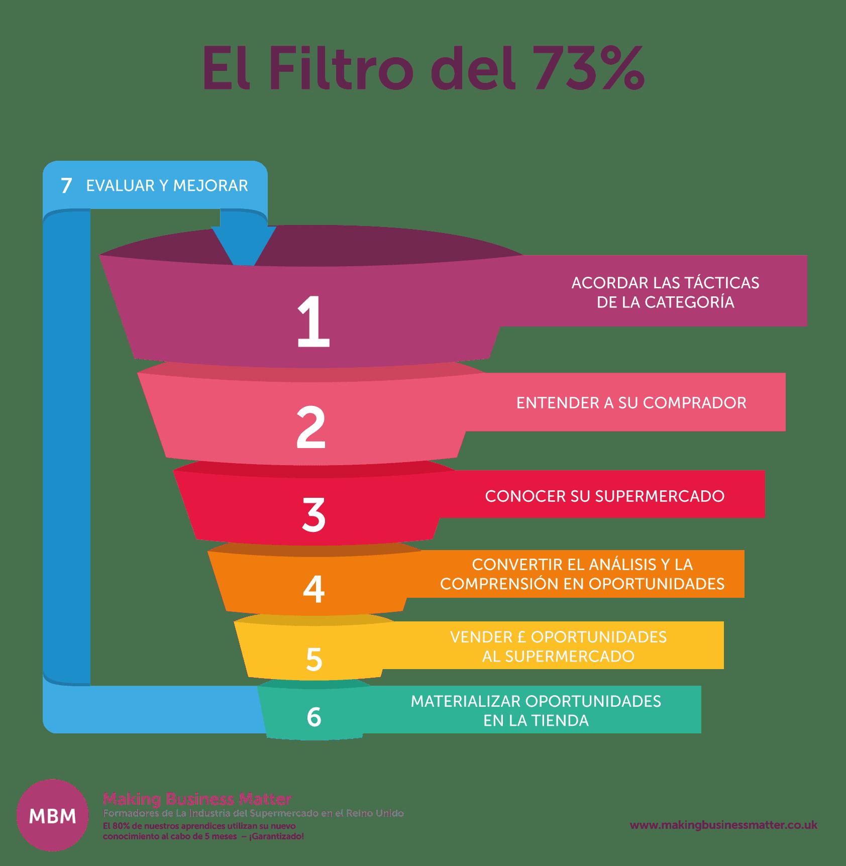 El Filtro del 73%
