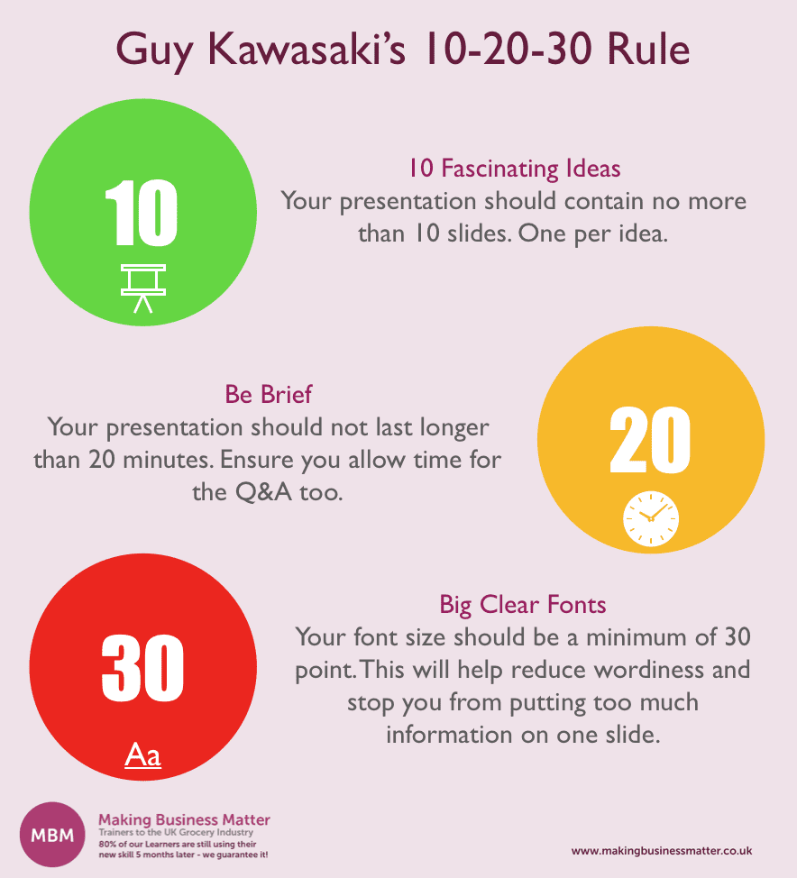 The 10-20-30 Rule by Guy Kawasaki. 10 Important ideas, shouldn't be more than 20 mins and uses 30pt Font