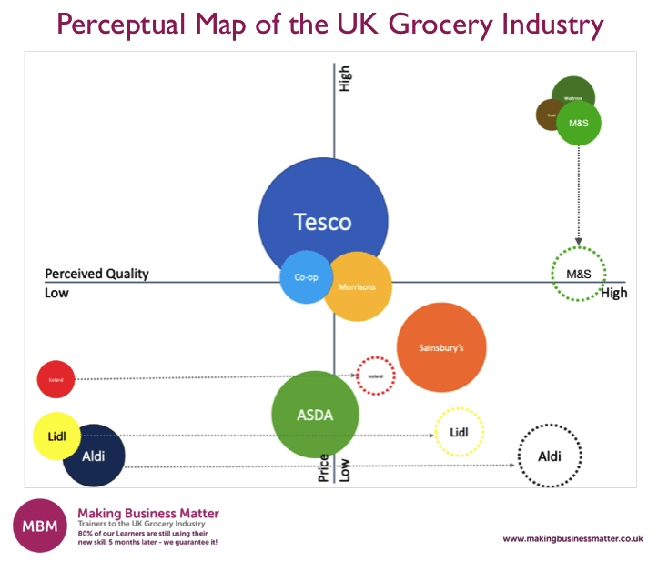 Perceptual Map of UK Grocery, M&S Results