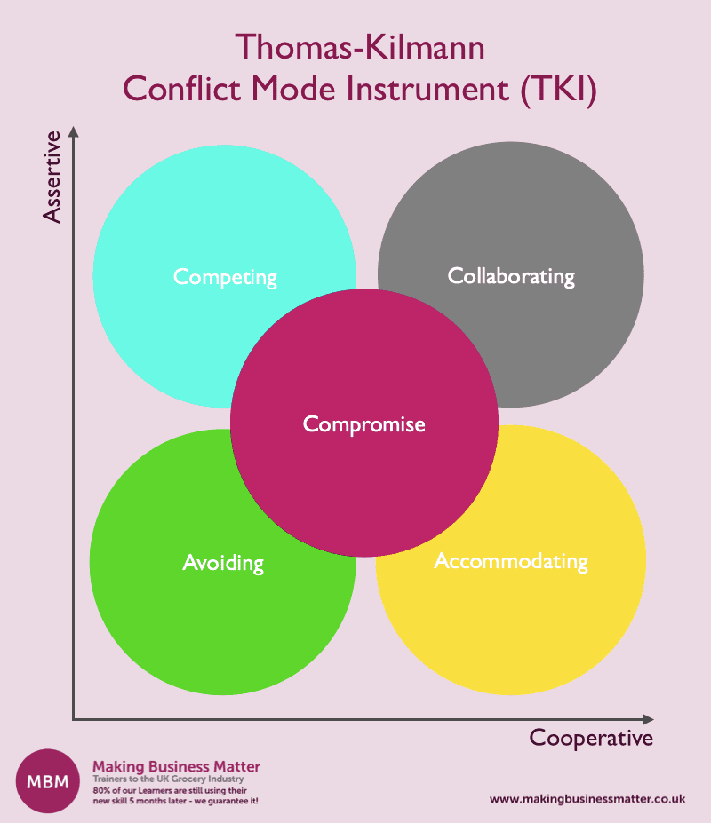 Thomas-Kilmann Conflict Mode Instrument graph