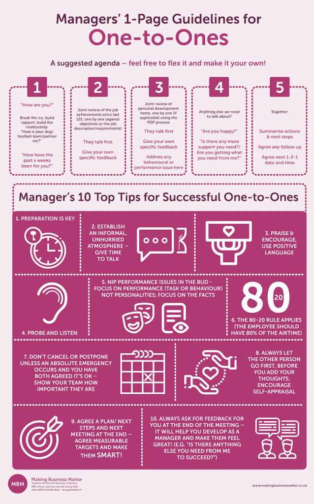 A guideline for Managers to conduct successful one-to-ones infographic