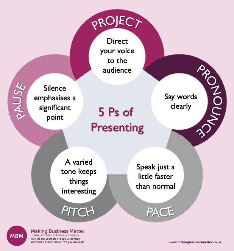 The 5 Ps of Presenting: project, pronounce, pace, pitch, and pause