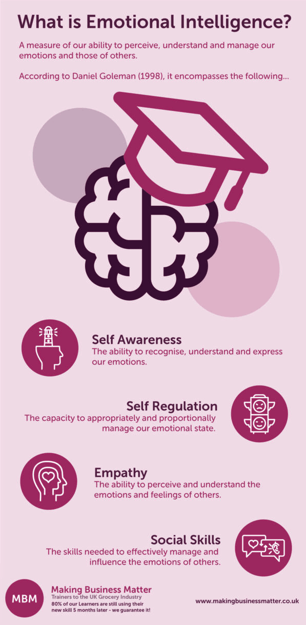 Emotional Intelligence explained further