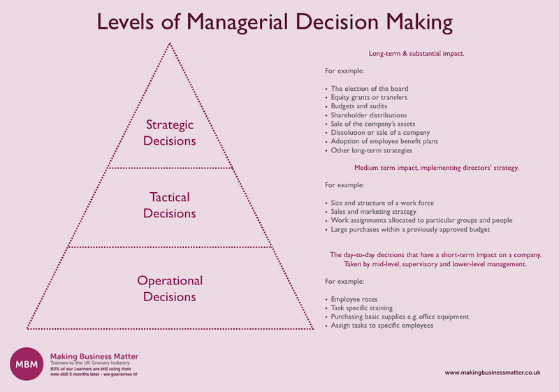 Levels of managerial decision making