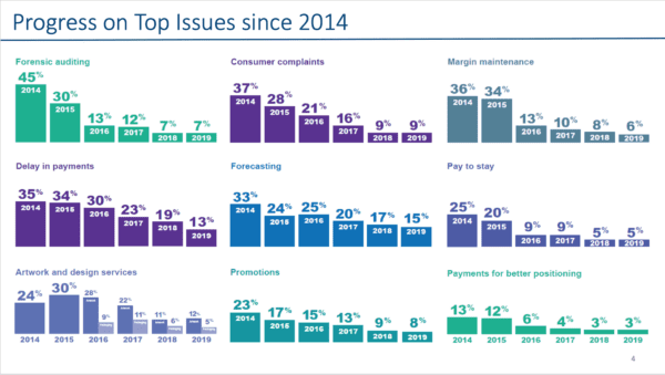 A graph of Progress of Top Issues since 2014