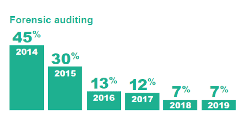 Forensic auditing yearly chart