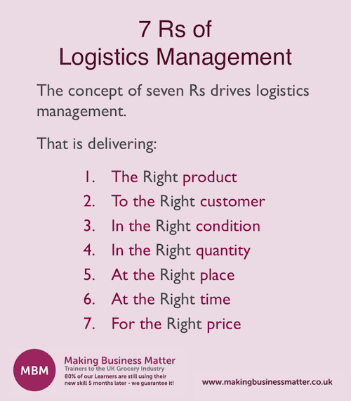 7Rs of Logistics Management, Supply Chain Management