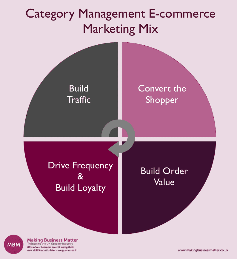 A circle split into four labelled with the Category Management E-commerce marketing mix
