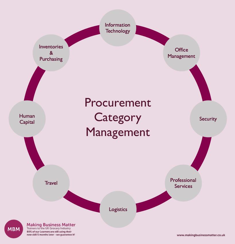 Procurement Category Management Chart