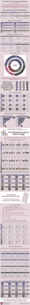 The Ultimate Guide to Myers Briggs Infographic