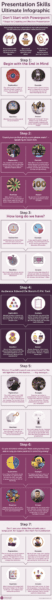 The Ultimate Guide to Presentation Skills Infographic