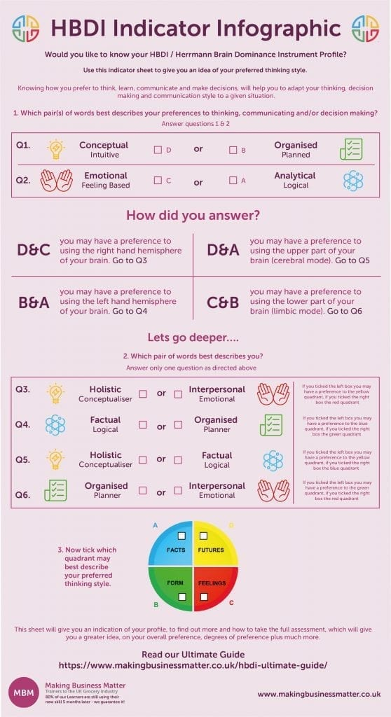 MBM infographic titled HBDI Indicator Infographic