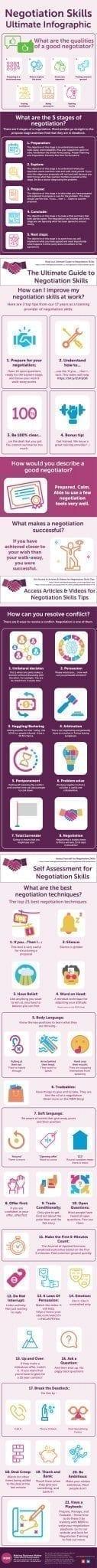 Negotiation Skills Infographic