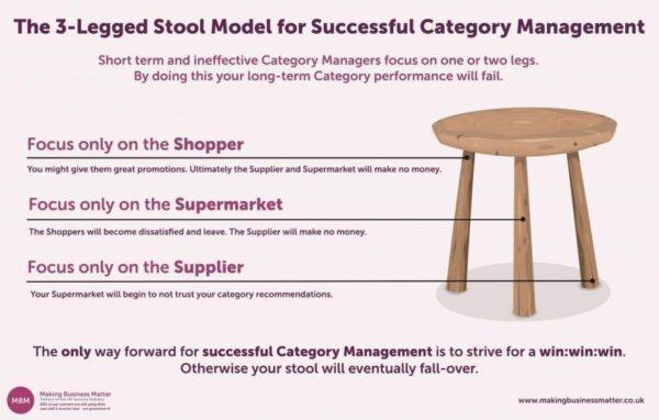 Category management- 3 legged stool